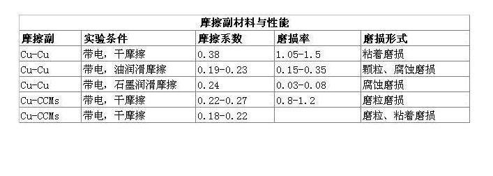 滑环接触材料的摩擦系数表